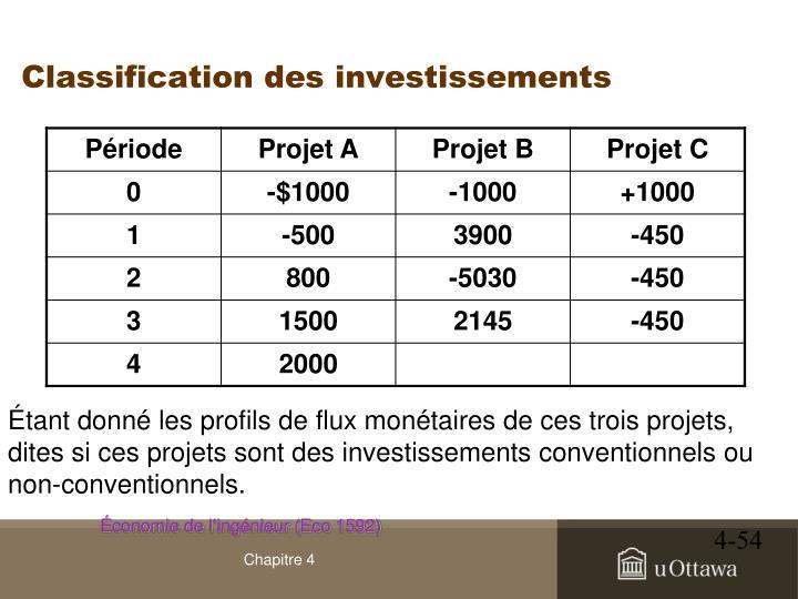 Classification des investissements