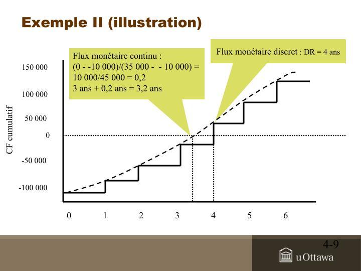Exemple II (illustration)