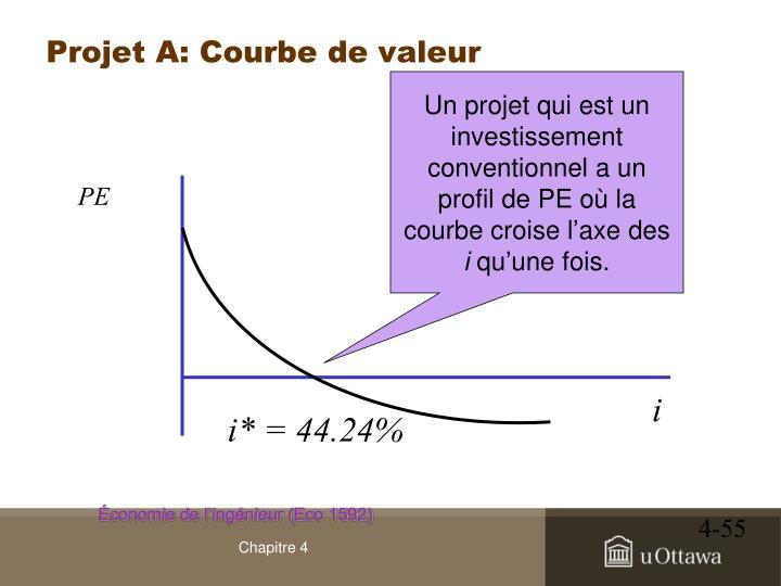 Projet A: Courbe de valeur