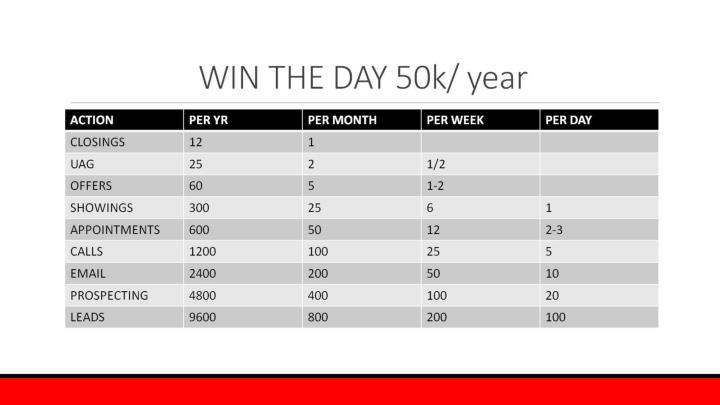 WIN THE DAY 50k/ year