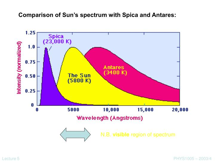 Comparison of Sun's spectrum with Spica and Antares: