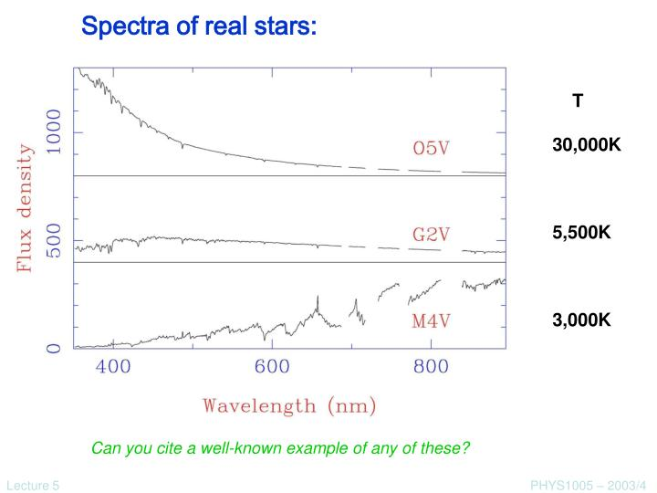 Spectra of real stars: