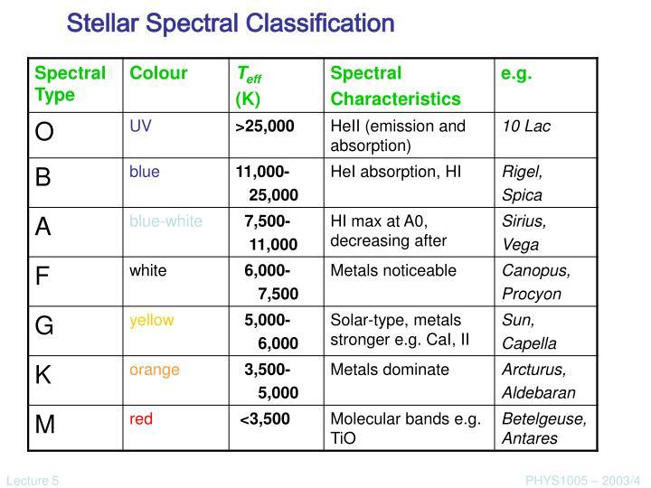 Stellar Spectral Classification