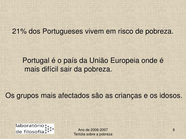 21% dos Portugueses vivem em risco de pobreza.