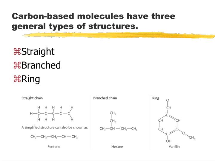 Carbon-based molecules have three general types of structures.