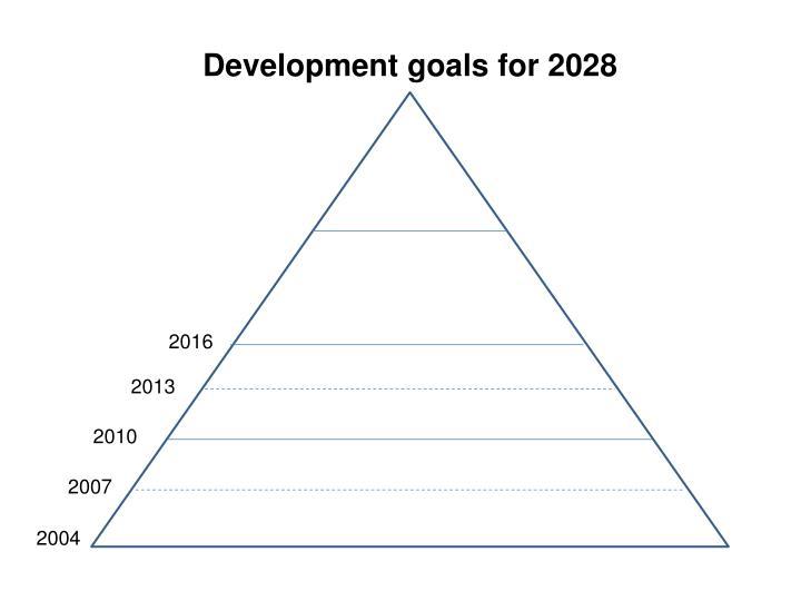 Development goals for 2028