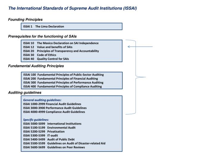 The International Standards of Supreme Audit Institutions (ISSAI)