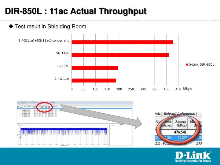 DIR-850L : 11ac Actual Throughput