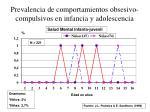 prevalencia de comportamientos obsesivo compulsivos en infancia y adolescencia21
