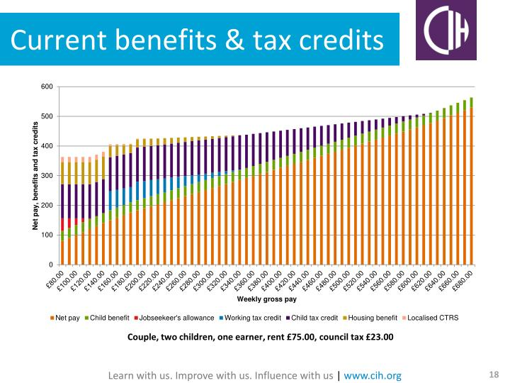 Current benefits & tax credits