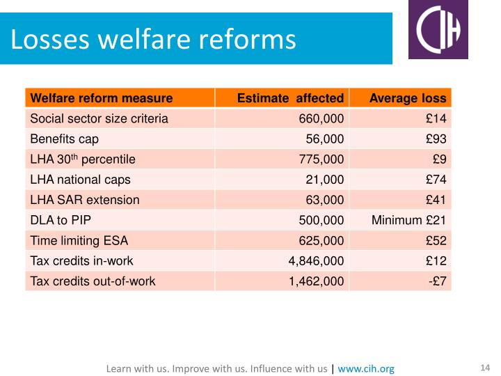 Losses welfare reforms