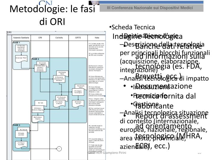 Metodologie: le fasi di ORI