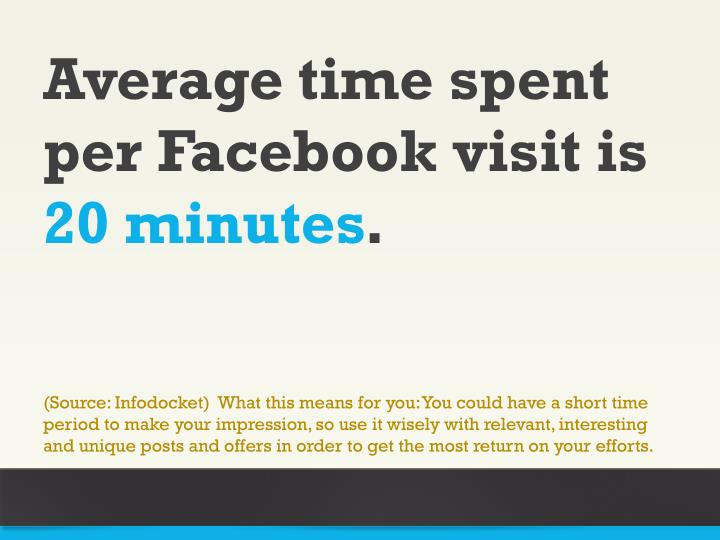 Average time spent per Facebook visit is