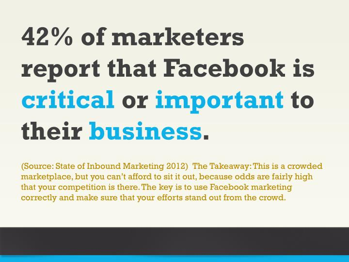 42% of marketers report that Facebook is