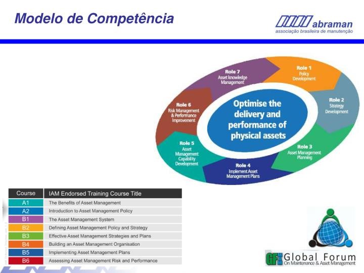 Modelo de Competência