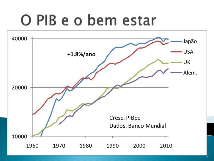 O PIB e o bem estar