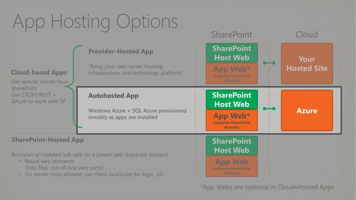 App Hosting Options