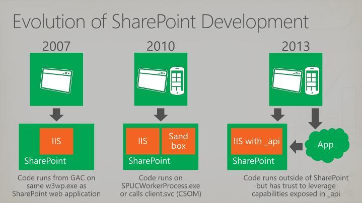 Evolution of SharePoint Development