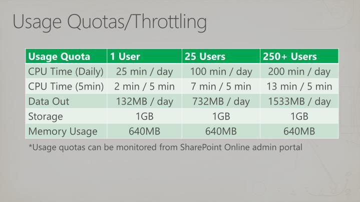 Usage Quotas/Throttlin