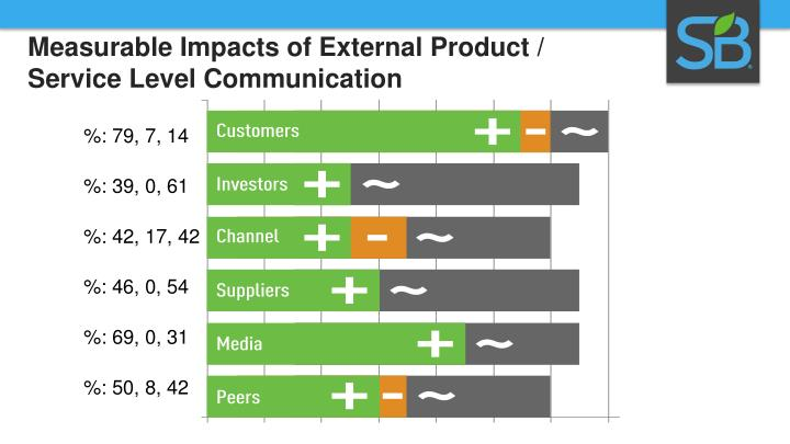 Measurable Impacts of External