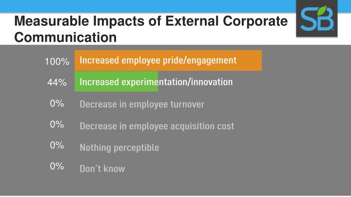 Measurable Impacts of External Corporate Communication