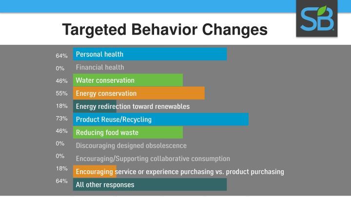 Targeted Behavior Changes