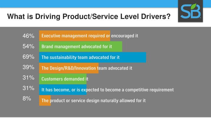 What is Driving Product/Service Level