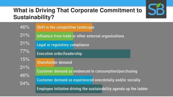 What is Driving That Corporate Commitment to