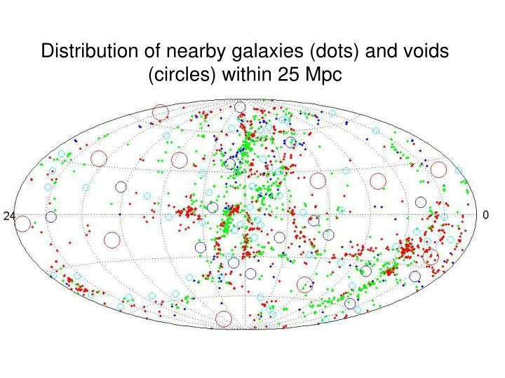 Distribution of nearby galaxies (dots) and voids (circles) within 25 Mpc