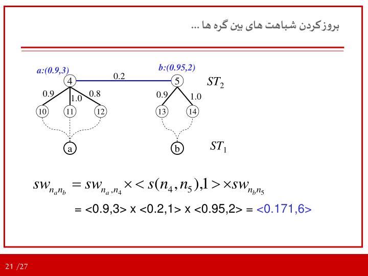 b:(0.95,2)