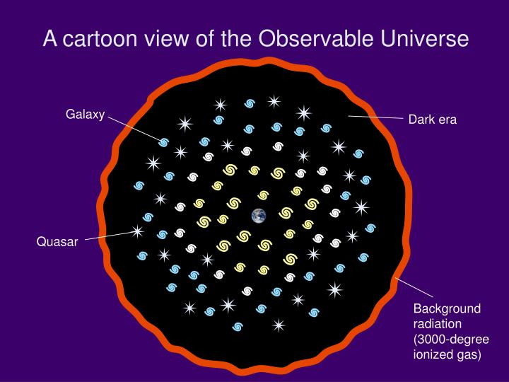 A cartoon view of the Observable Universe