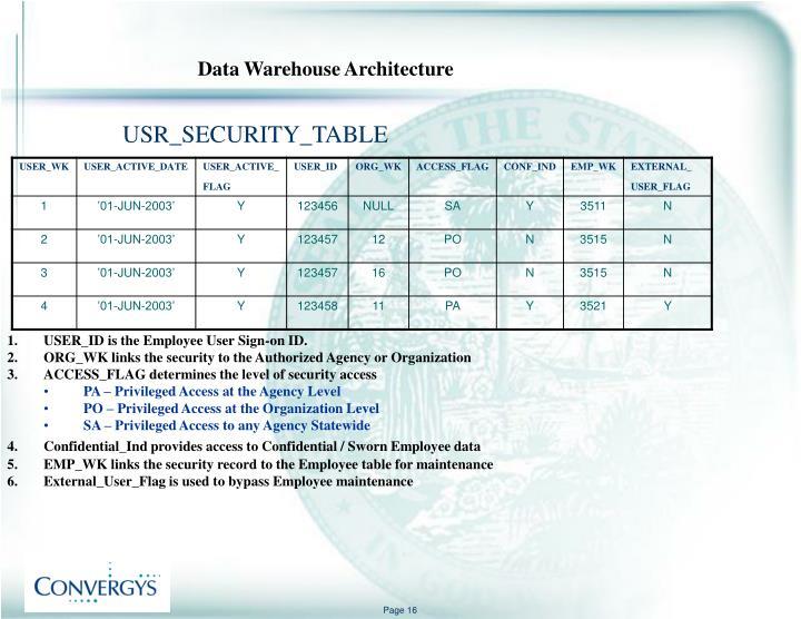 USR_SECURITY_TABLE