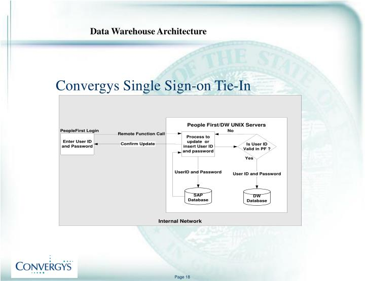 Convergys Single Sign-on Tie-In