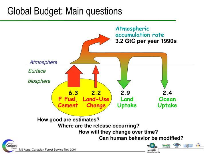 Global Budget: Main questions