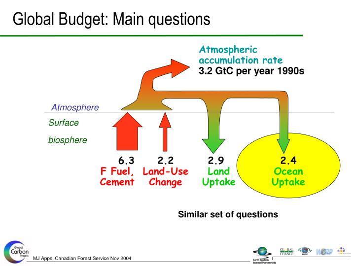 Similar set of questions