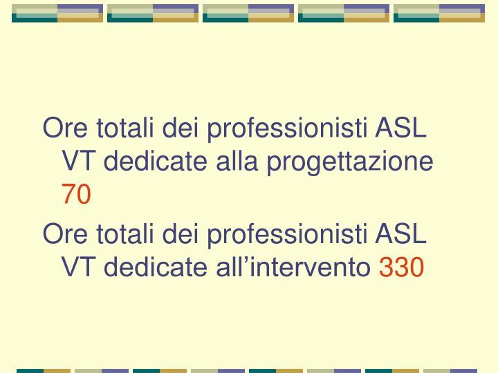 Ore totali dei professionisti ASL VT dedicate alla progettazione