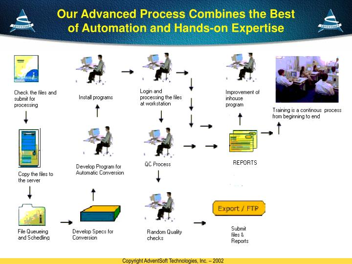 Our Advanced Process Combines the Best