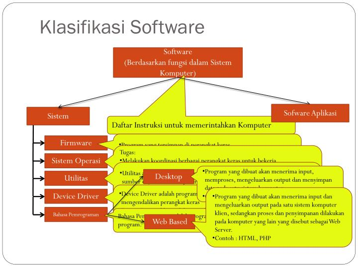 Klasifikasi software