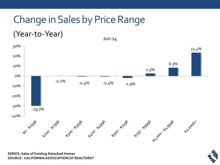 change in sales by price range