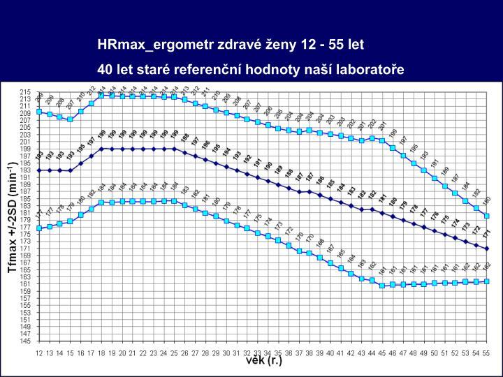 HRmax_ergometr zdravé ženy 12 - 55 let