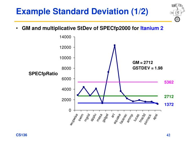 Example Standard Deviation (1/2)