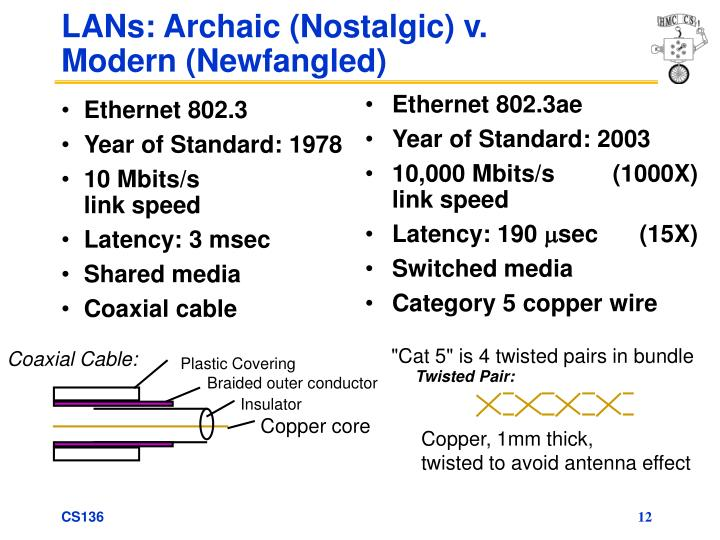Ethernet 802.3