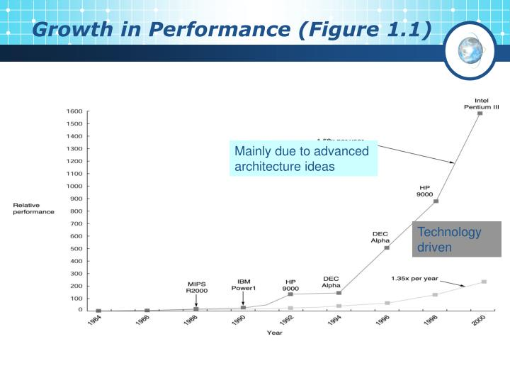 Growth in Performance (Figure 1.1)