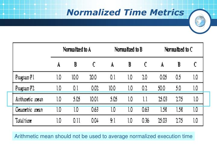 Normalized Time Metrics