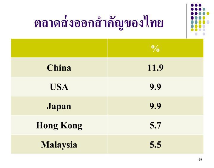 ตลาดส่งออกสำคัญของไทย