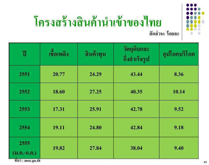 โครงสร้างสินค้านำเข้าของไทย