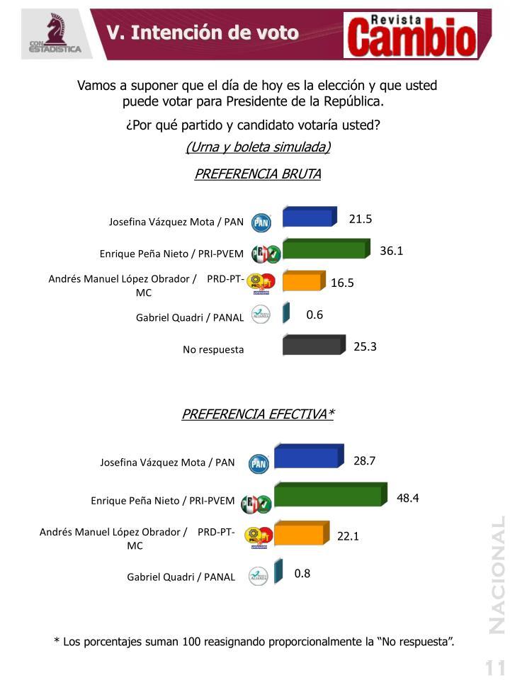 V. Intención de voto
