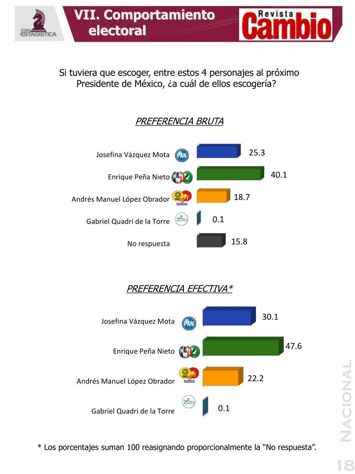 VII. Comportamiento electoral