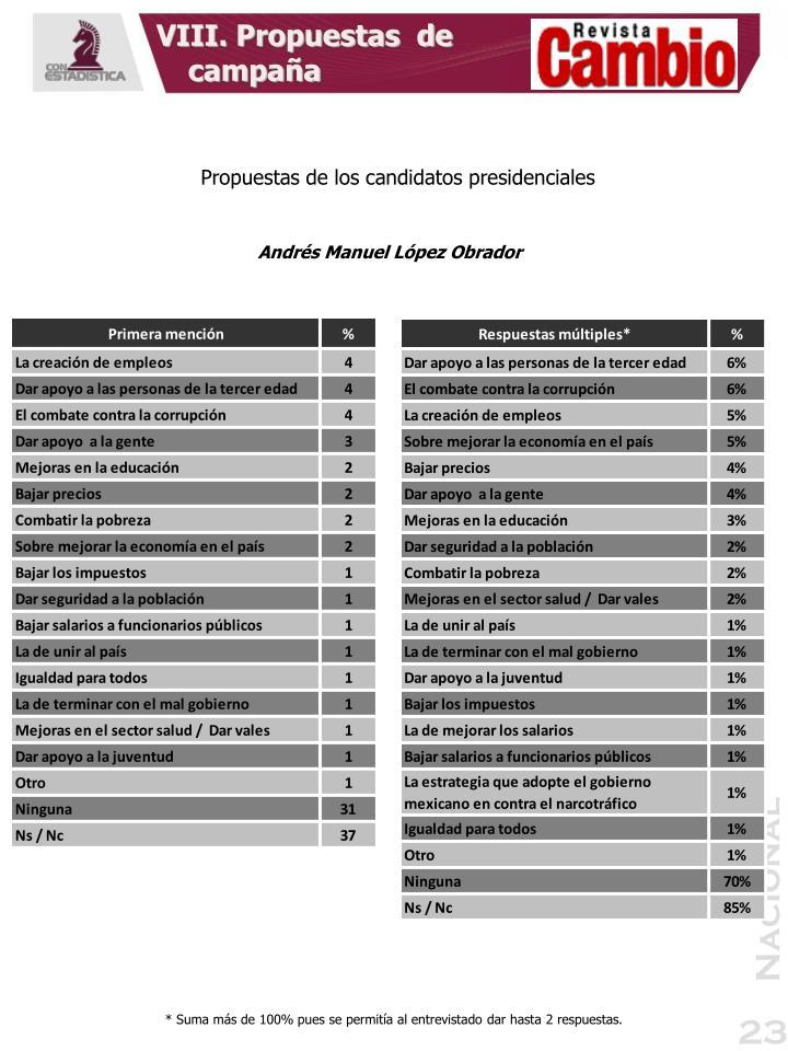 VIII. Propuestas  de campaña