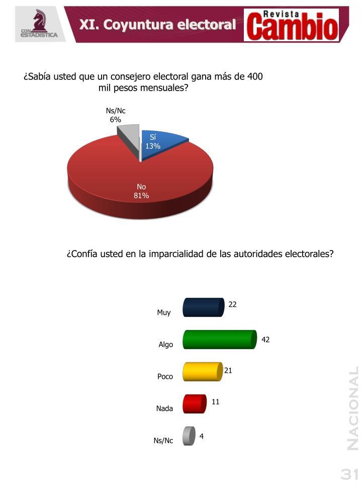 XI. Coyuntura electoral